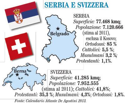 serbia e svizzera la domenica